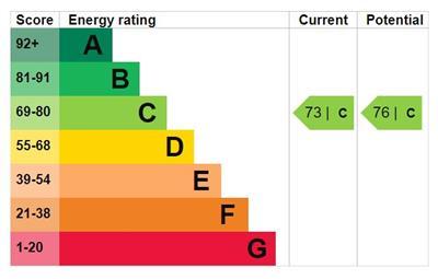 EPC Graph for Founder Close, Beckton